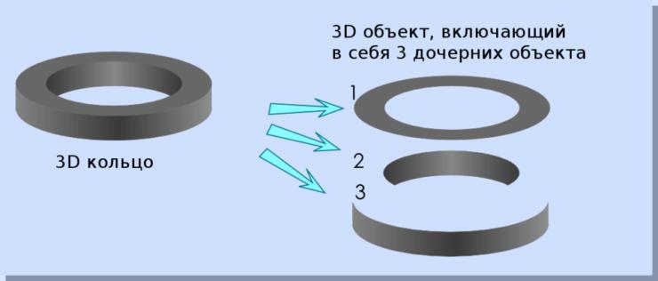 Схема создания 3D объекта в Inkscape